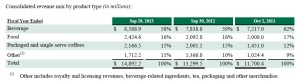 TEABIZ-TeavanaFinancials2013_Consolidated Revenue