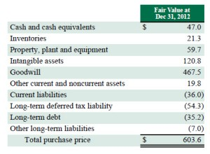 TEABIZ-TeavanaFinancials2013_Valuation