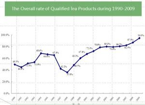 14i2_ChinaPesticides_QualifiedTeaProductsa