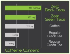 Triple caffeine