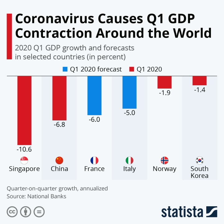 Global 1QTR GDP