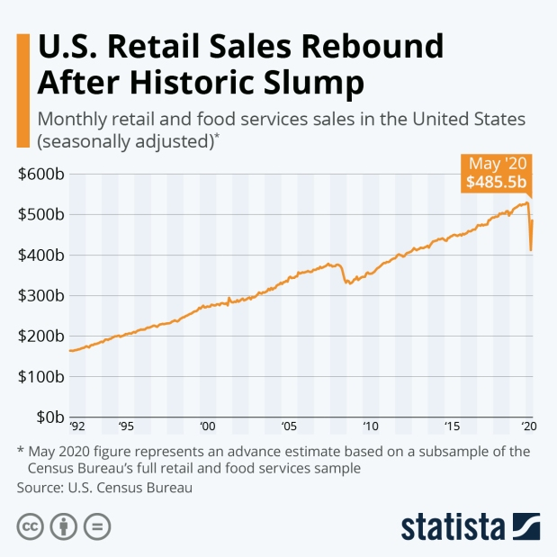 Need to Know | Retail Rebounds